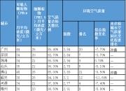 9月广东省空气和水环境质量单发布 汕尾位列城市第一