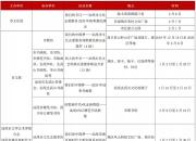 汕尾市2020年春节前后文艺活动汇总表