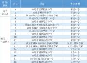 汕尾市4月27日首期返校155所学校名单