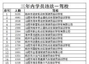 汕尾驾校三年内学员违法及发生事故人数排行
