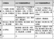 广东省规划汕尾地区到2035年将新增2个通用机场