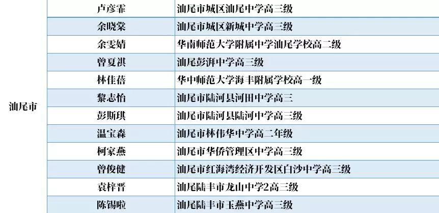 """汕尾12名学生获得""""广东省优秀学生""""(中学)称号 汕尾新闻 第1张"""