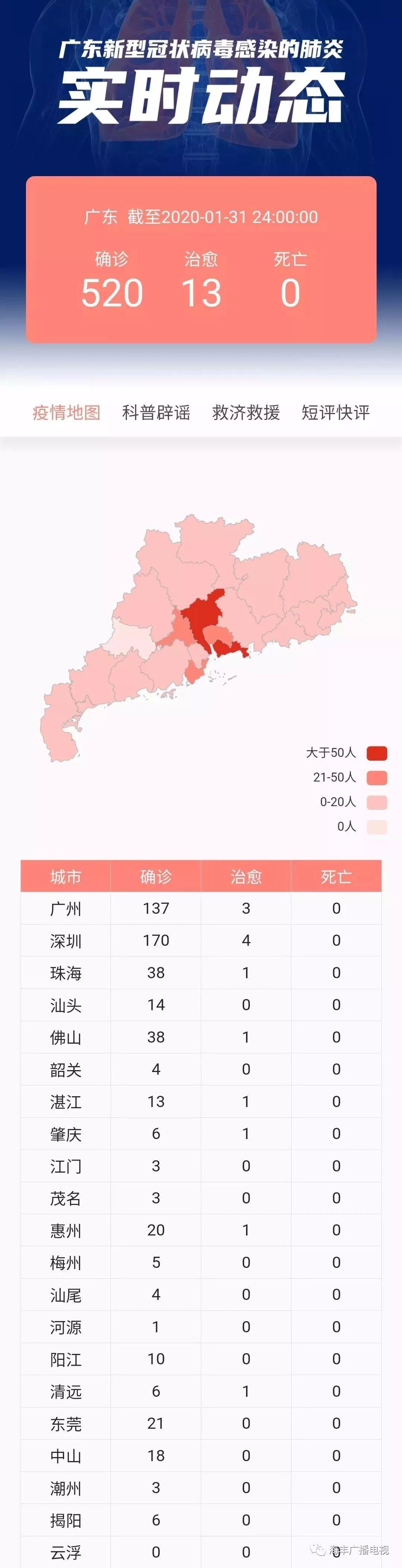 31日汕尾新增1例 系昨日两例患者的女儿 广东新增确诊127例 汕尾新闻