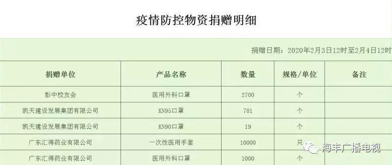 海丰第四批抗疫捐赠名单公布 海丰新闻