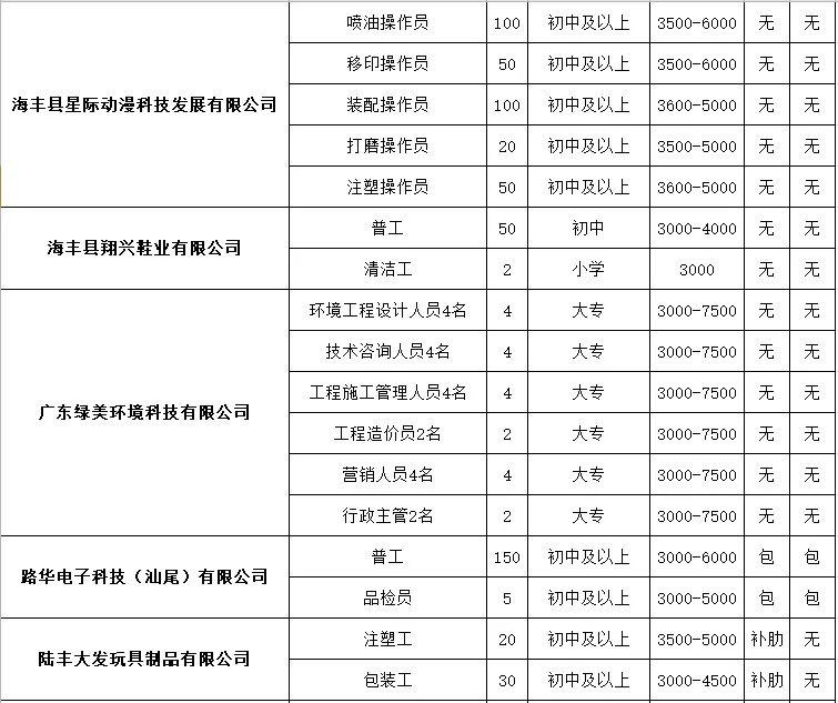 2020年汕尾市线上招聘来啦 上万个岗位等你来 汕尾新闻 第5张