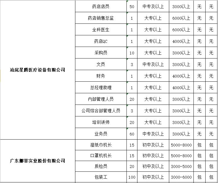 2020年汕尾市线上招聘来啦 上万个岗位等你来 汕尾新闻 第4张