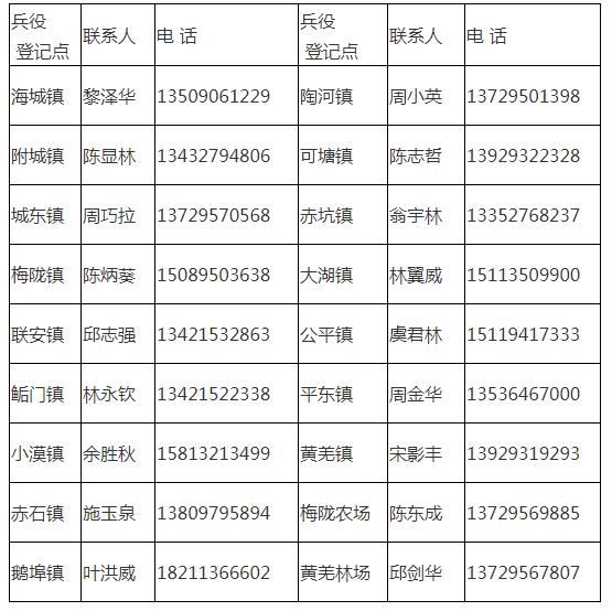 海丰县2020年兵役登记通告 海丰新闻 第1张