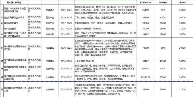 汕尾市2020年56个重点项目盘点 汕尾新闻 第6张