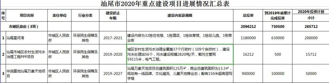 汕尾市2020年56个重点项目盘点 汕尾新闻 第4张