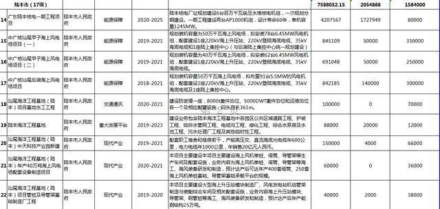 汕尾市2020年56个重点项目盘点 汕尾新闻 第10张