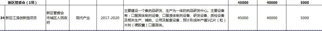 汕尾市2020年56个重点项目盘点 汕尾新闻 第15张