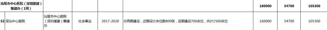 汕尾市2020年56个重点项目盘点 汕尾新闻 第22张