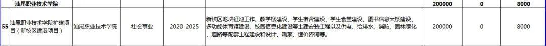 汕尾市2020年56个重点项目盘点 汕尾新闻 第23张