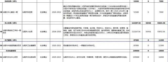 汕尾市2020年56个重点项目盘点 汕尾新闻 第31张