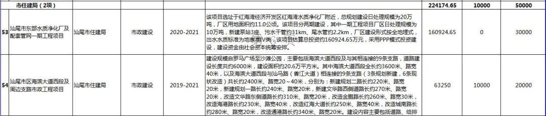 汕尾市2020年56个重点项目盘点 汕尾新闻 第29张