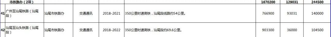 汕尾市2020年56个重点项目盘点 汕尾新闻 第34张
