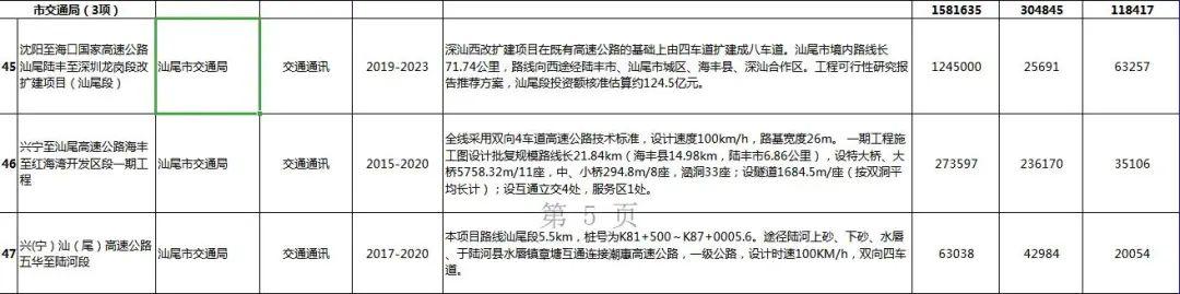 汕尾市2020年56个重点项目盘点 汕尾新闻 第33张