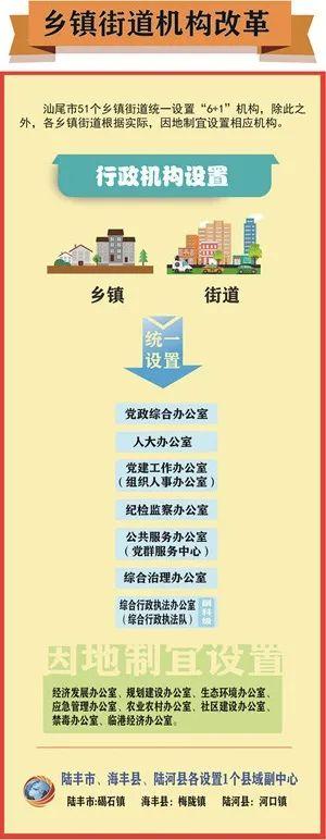 汕尾乡镇街道体制改革 陆丰海丰陆河各设一个县域副中心 汕尾新闻 第1张