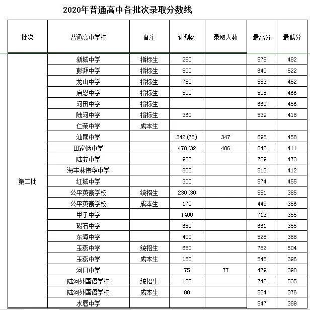 汕尾2020年初升高录取分数线出来了 汕尾 第1张
