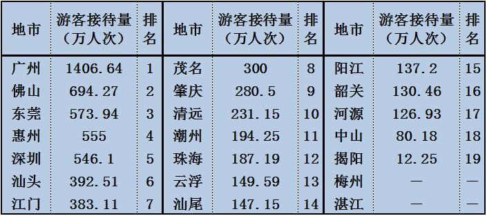 国庆广东旅游盘点:汕尾接待147万游客 汕尾新闻 第6张