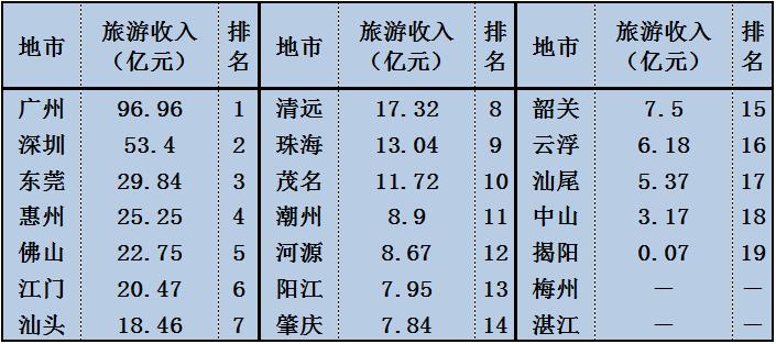 国庆广东旅游盘点:汕尾接待147万游客 汕尾新闻 第7张