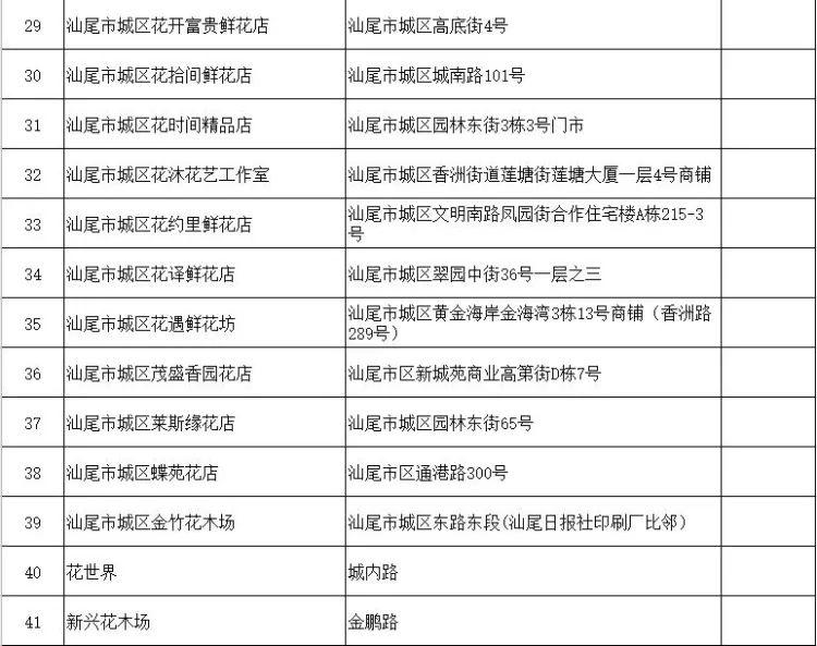 汕尾市城区2021年迎春花市停办(附城区花卉市场网点) 汕尾新闻 第6张