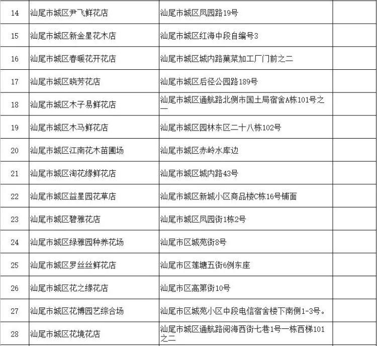 汕尾市城区2021年迎春花市停办(附城区花卉市场网点) 汕尾新闻 第5张